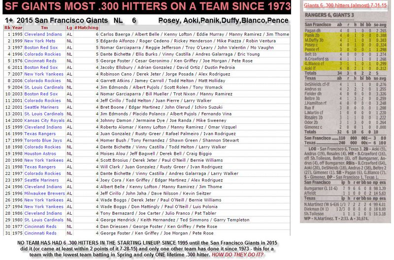6 .300 hitters (almost) combined with batting lineup 7-31-15