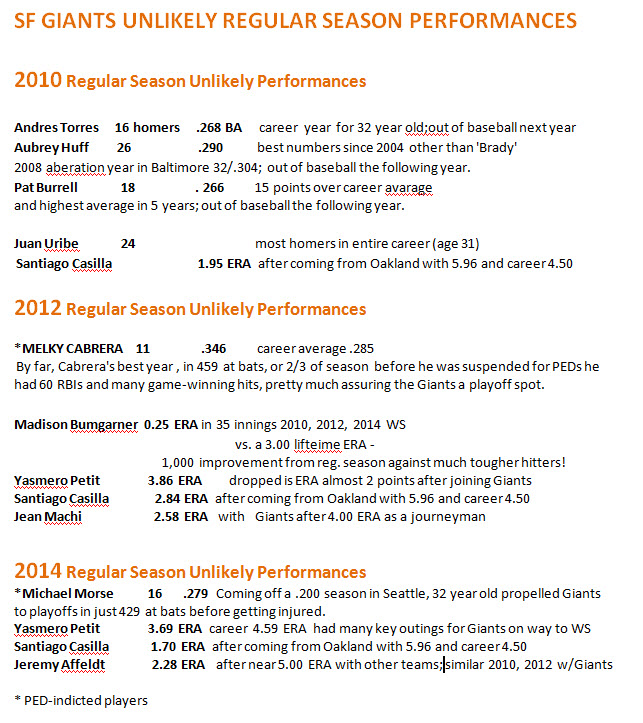 UNLILKELY REGULAR SEASON PERFORMANCES