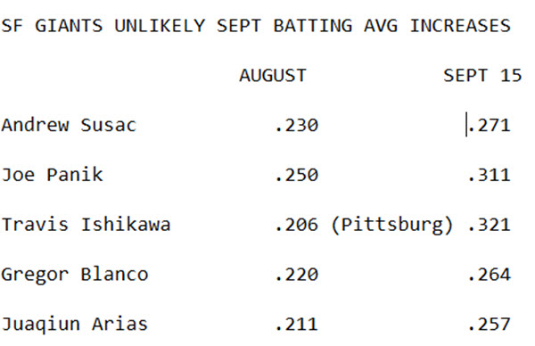 SEPT SURGES -GIANTS BATTING AVG INCREASES