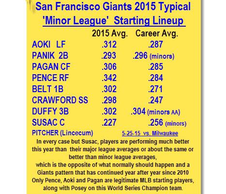 'Minor League Lineup' 5-25-15 batting .300